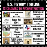US History Timeline (13 Colonies to Reconstruction)