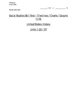 US History - Timelines / Charts / Graphs Skills Quiz 1 of 4 (Units 1-20)