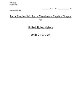 US History - Timelines / Charts / Graphs Skills Quiz 2 of 4 (Units 21-27)
