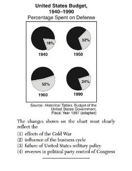 US History - Timelines / Charts / Graphs Skills Quiz 4 of 4 (Units 36-37)