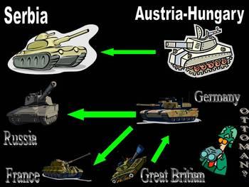 U.S. History: World War I - A Complete Look