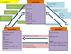 US History and Government Timelines and Other Graphic Organizers