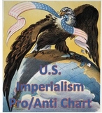 U.S. Imperialism Chart