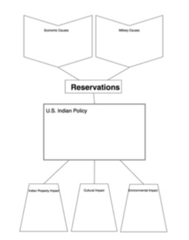 US Indian Policy Reading and Handout