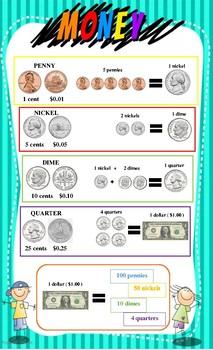 US Money Chart