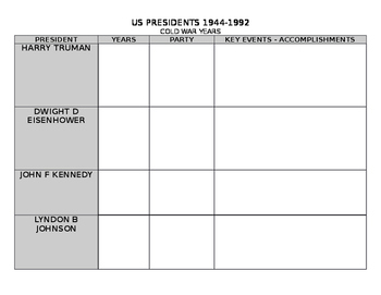 US PRESIDENTS REVIEW CHART #4 1945-1992