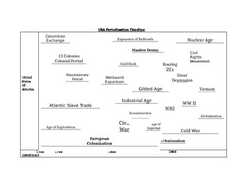 US History Periodization Timeline