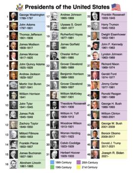 US President Charts