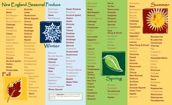 US Seasonal Foods New England Focus