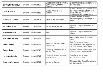 U.S. / World History - Conquistador Info Chart