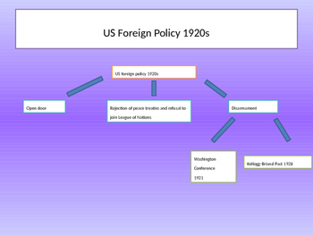 US foreign policy between the world wars