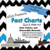 USA Presidents #26-40 Chart Set 2