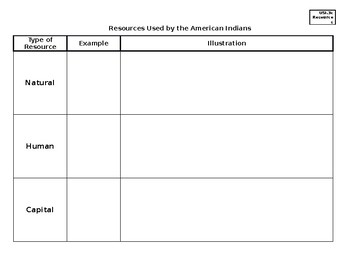 USI.3c Resources of American Indians Chart