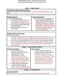 Ubd lesson plan template editable by darla guymon tpt - Understanding by design math unit plans ...