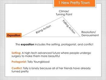 Uglies by Scott Westerfeld - Close Reading PowerPoint