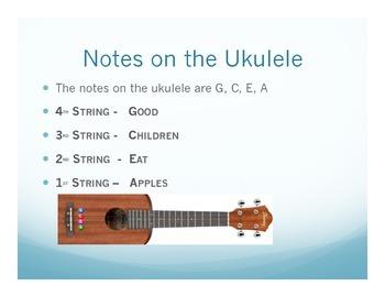 Ukulele Basics Powerpoint