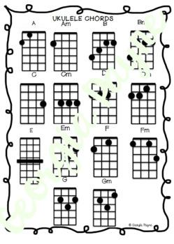 Ukulele Chord Chart Poster
