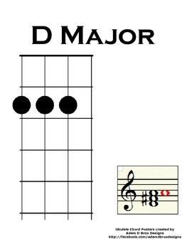 Ukulele Chord Poster: Home Position D Major