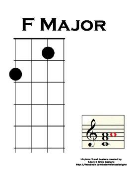 Ukulele Chord Poster: Home Position F Major