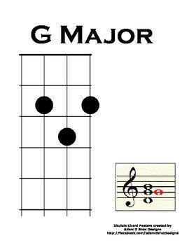 Ukulele Chord Poster: Home Position G Major