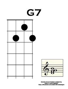 Ukulele Chord Poster: Home Position G7
