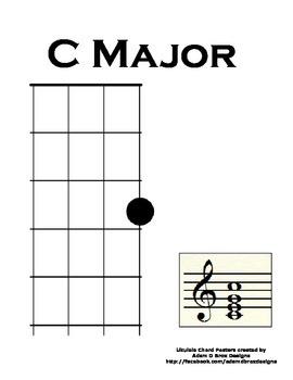 Ukulele Chord Poster: Home Position C Major