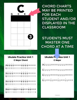 Ukulele Chord Progressions Unit 1: C Am F and G7