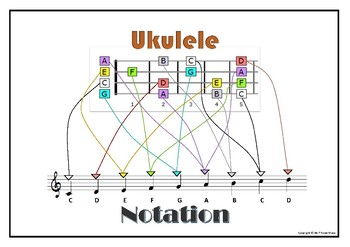 Ukulele to Notation Poster - First Five Frets