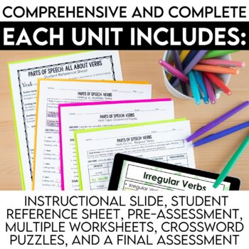 Parts of Speech Unit Bundle: PowerPoints, Assignments, Assessments