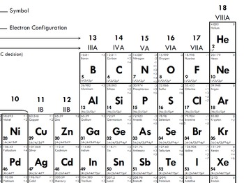 Ultimate Periodic Table! Facts, Conversions, and more!