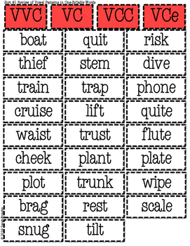 Words Their Way Based Word Sort Set-Beginning Syllables and Affixes Stage