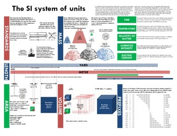 Ultimate metric/SI system units reference chart! Facts, Conversions, and more!