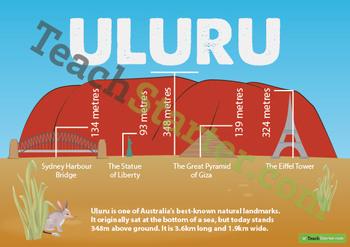 Uluru Size Comparison Poster