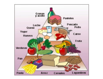 Un Día Muy Saludable   Spanish Food Pyramid Activity   Food Diary