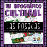Un Infográfico Cultural: Las Posadas   A Cultural Bite