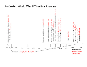 Unbroken Airplane and Timeline Answers