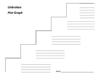 Unbroken Plot Graph - Laura Hillenbrand