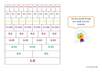 Understand the relationship between percentages, fractions and decimals