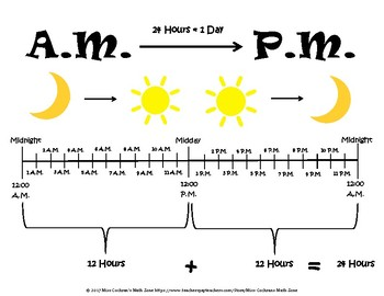 Understanding A.M. and P.M. Resource