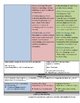 Understanding By Design - UbD - Spanish I - School Life Vocabulary