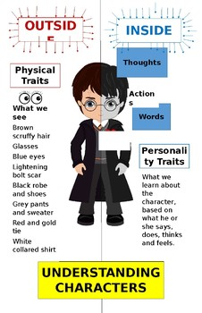 Understanding Characters Poster - Using Harry Potter