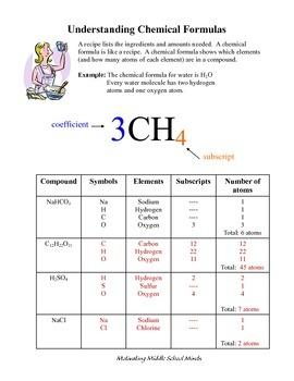 Understanding Chemical Formulas