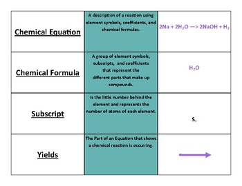 Understanding Chemical Formulas and Equations Concept Match Up 8.5d