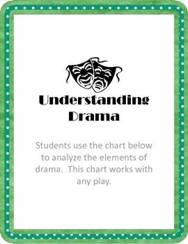 Understanding Drama