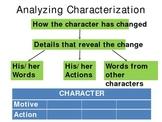 Understanding Drama in Literature