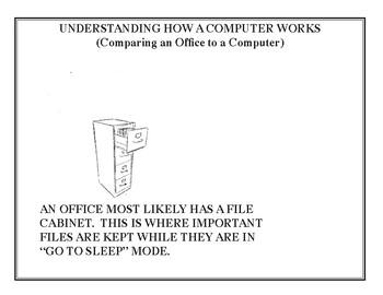Understanding How A Computer Works