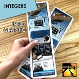 Understanding Integers Infographic