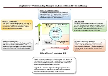 Understanding Management, Leadership and Decision Making
