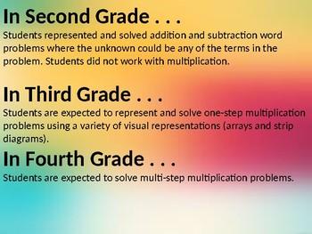 Understanding Multiplication PowerPoint TEKS 3.4D, 3.4E, 3.5B