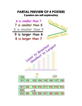 Understanding Number Concepts Posters For Lower Elementary